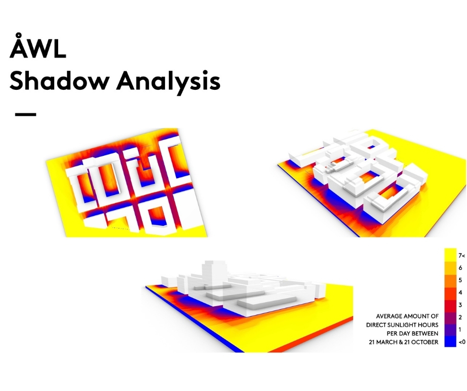 ÅWL shadow analyais